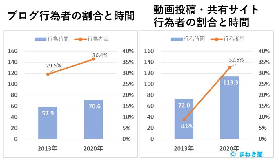 1-6-ブログと動画の行為者割合と行為時間の比較2013年と2020年