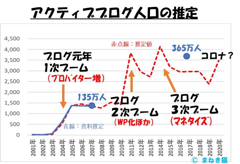 2-2-アクティブブログ人口の推定2001年から2020年まで