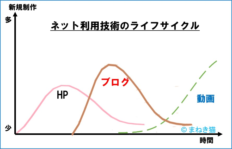 2-5-ネット利用技術のライフサイクル