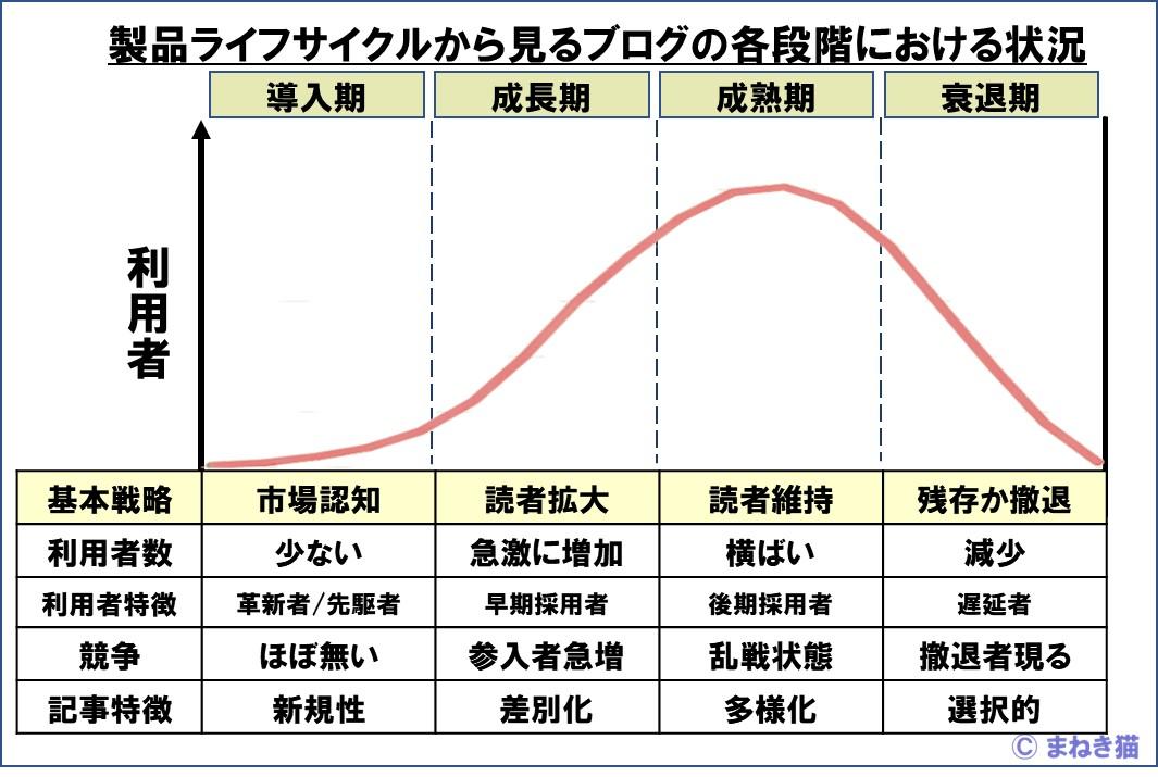 2-3-製品ライフサイクルから見るブログの各段階における状況
