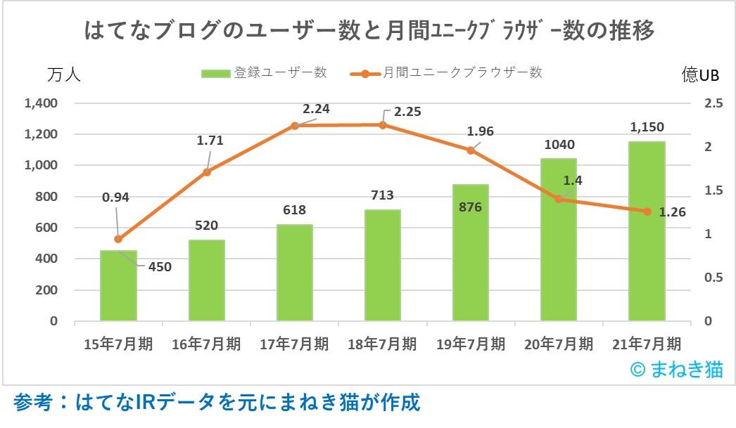 1-1-はてなブログのユーザー数と月間ユニークブラウザー数の推移