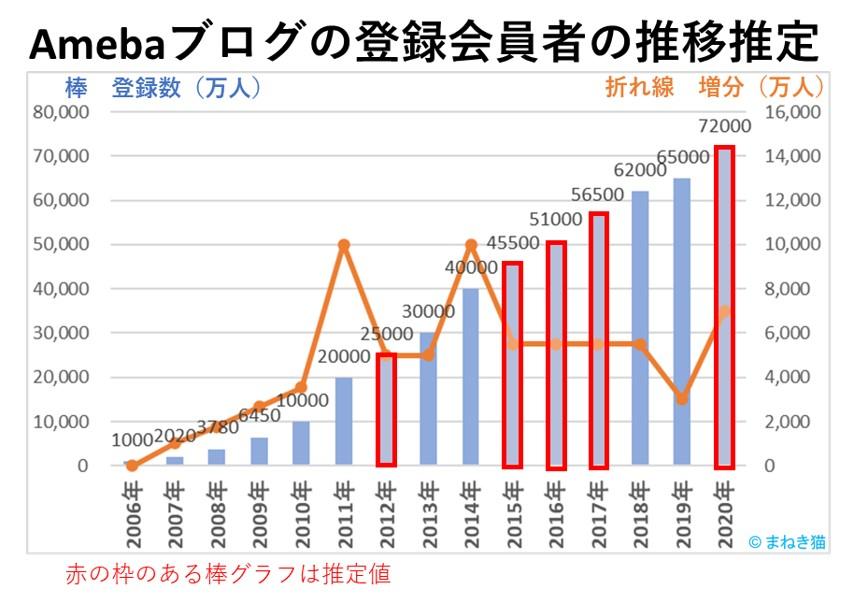 2-1-Amebaブログの登録会員者の推移推定
