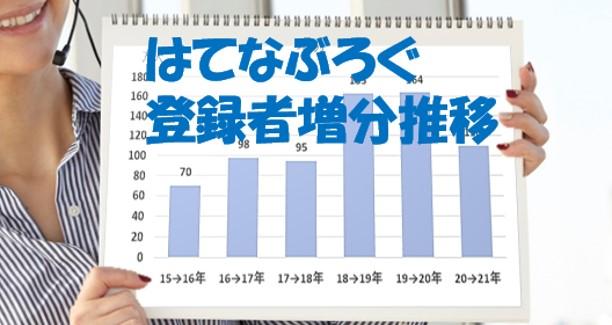 0-表紙-はてなブログの新規登録者と月間ユニークブラウザ数の推移