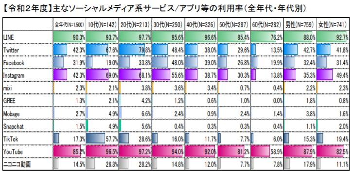 3-2-主なソーシャルメディア系サービスの利用率2020年