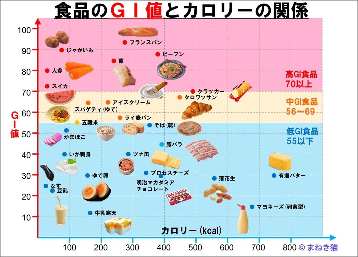 主な食品のGI値とカロリーの関係