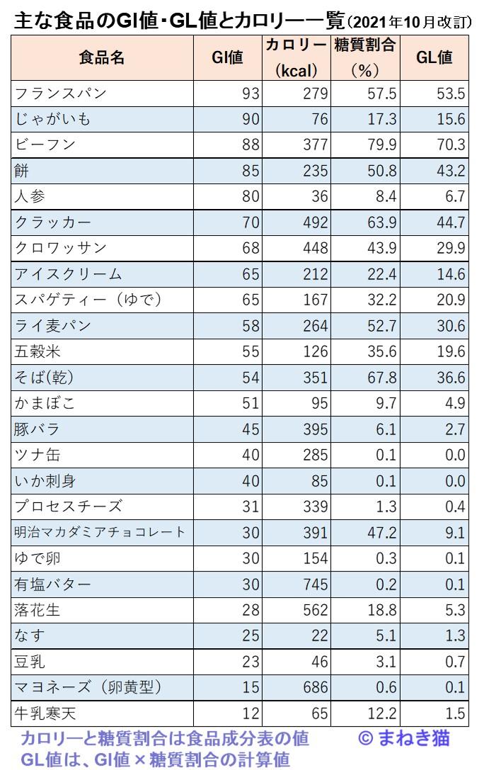 主な食品のGI値GL値とカロリーの一覧表