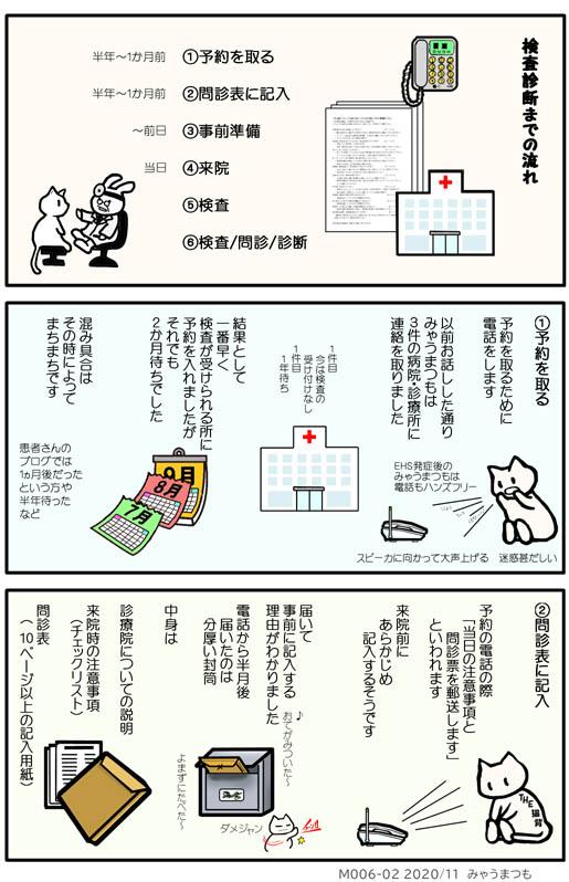化学物質過敏症検査と診断M006-02予約