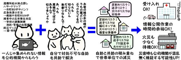 防災における 自助・共助・公助 連携