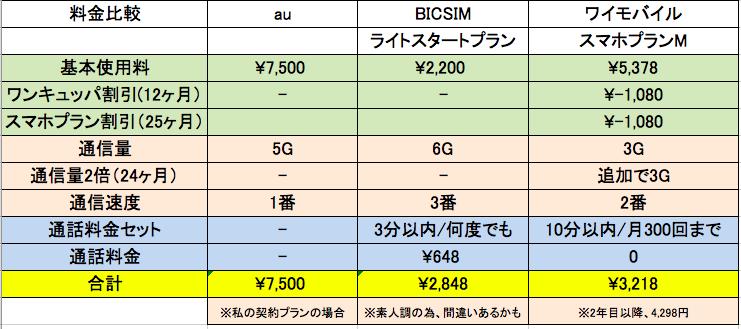 au/bicシム/ワイモバイル料金比較