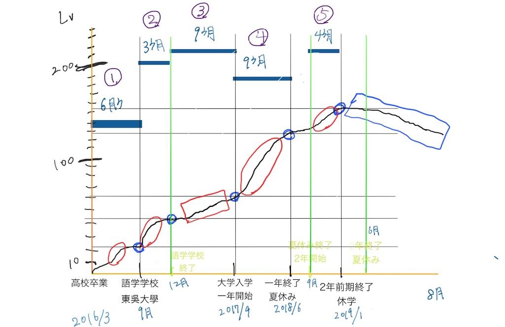 f:id:mypace-chinese:20190804151104j:image