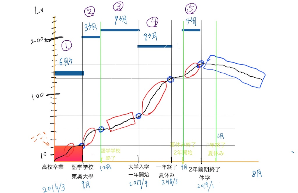f:id:mypace-chinese:20190804152802j:image