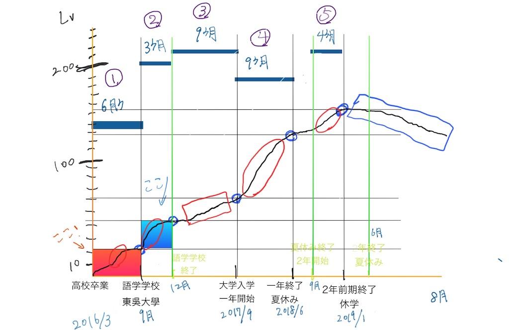 f:id:mypace-chinese:20190804154425j:image