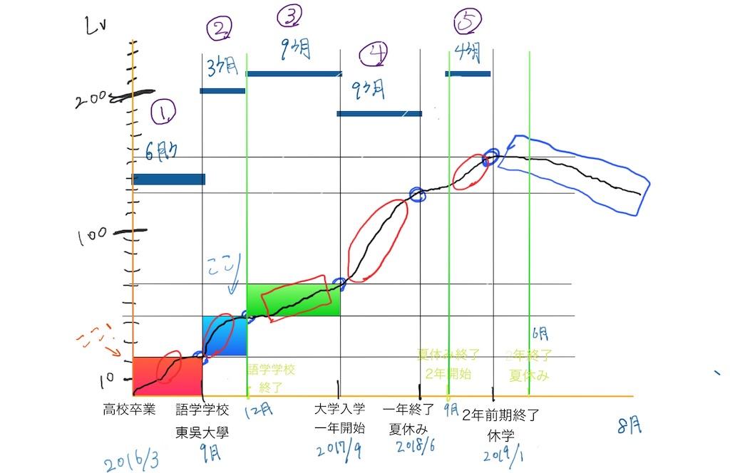 f:id:mypace-chinese:20190804155448j:image