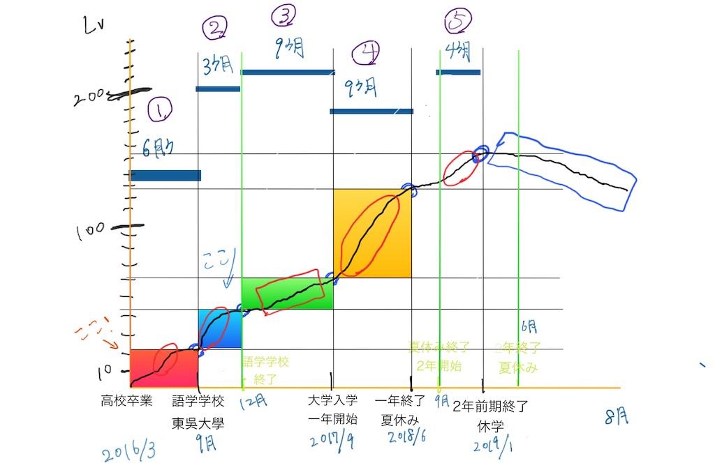 f:id:mypace-chinese:20190804205954j:image