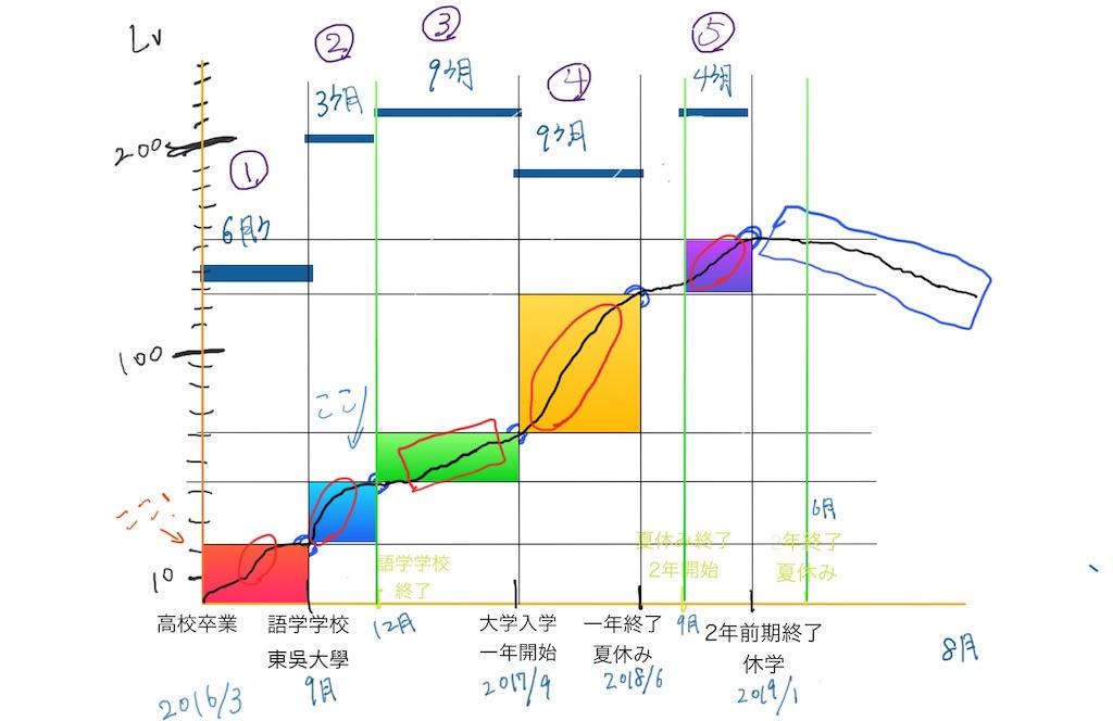 f:id:mypace-chinese:20190804211221j:image