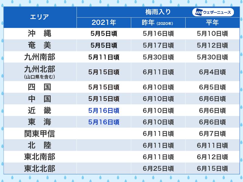 f:id:mzo:20210530150445p:plain