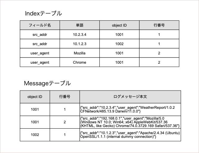 f:id:mztnex:20191118230126p:plain