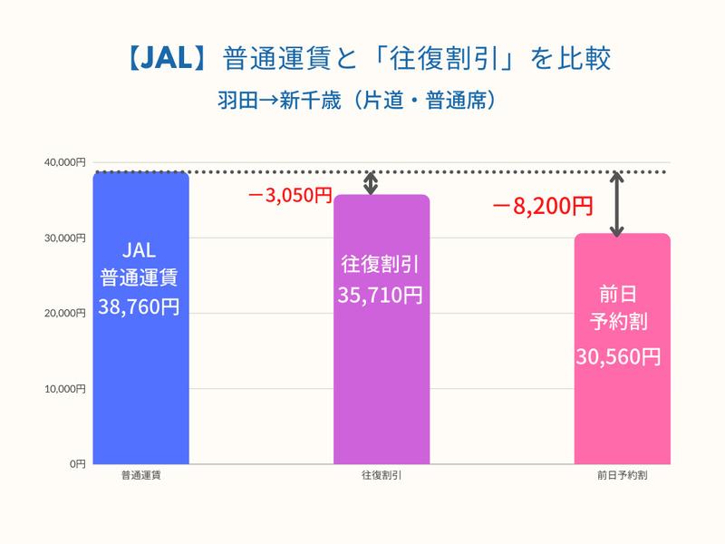 JAL普通運賃と往復割引