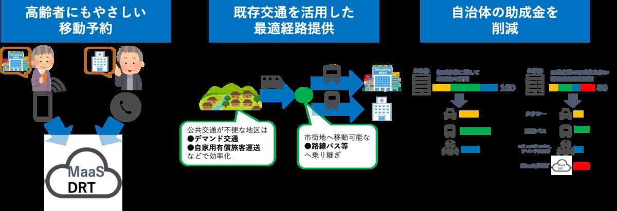 f:id:n-tanuma:20210707211847p:plain