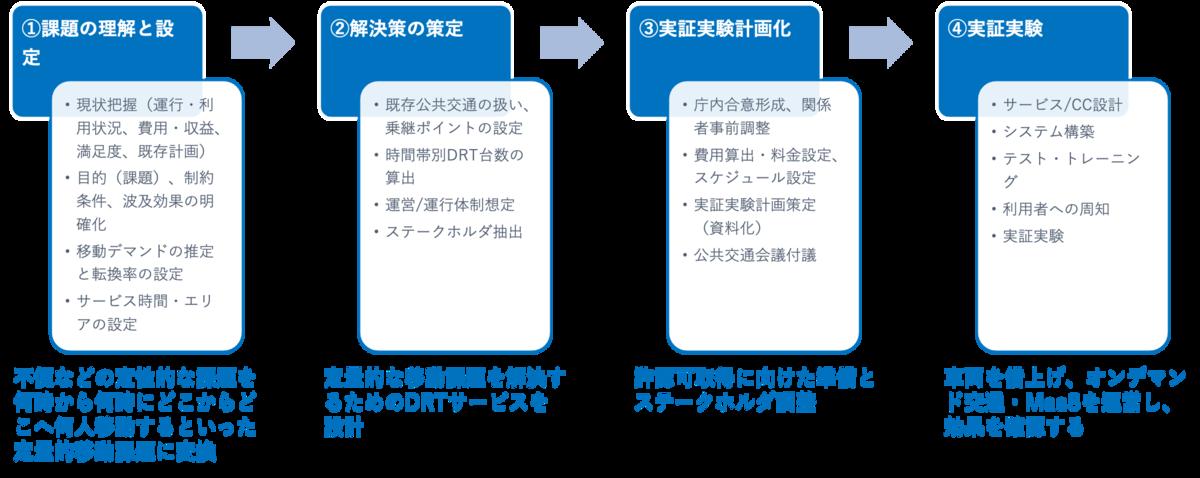 f:id:n-tanuma:20210707215756p:plain