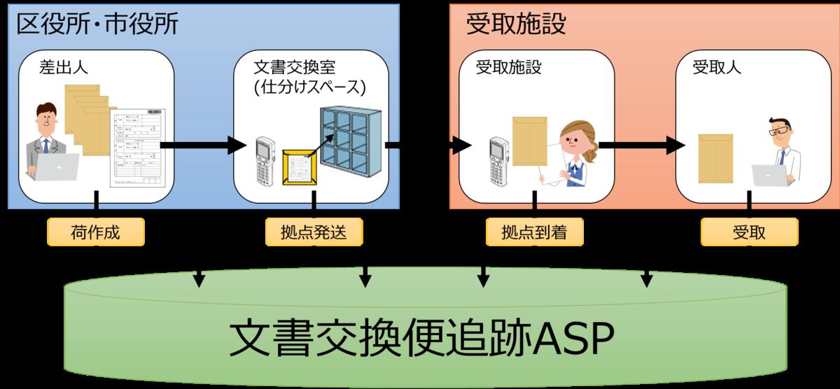 f:id:n-tanuma:20210910103801p:plain