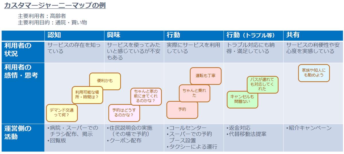 f:id:n-tanuma:20211002152524p:plain