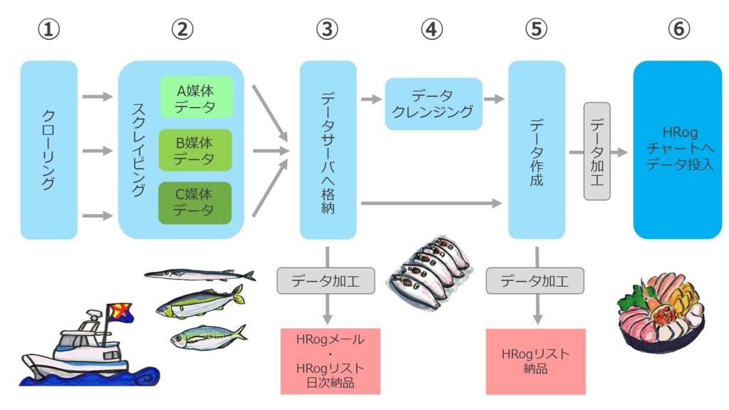 f:id:n-yamashita_goalist:20170510140321j:plain