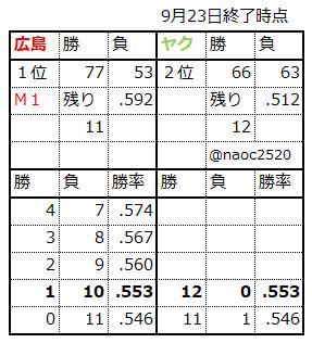セ・リーグ2018年優勝ライン(広島カープ)