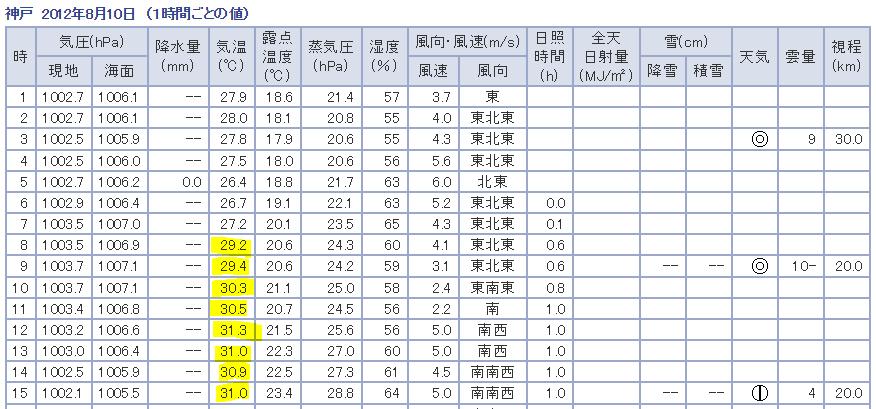甲子園球場周辺の夏8月の気温