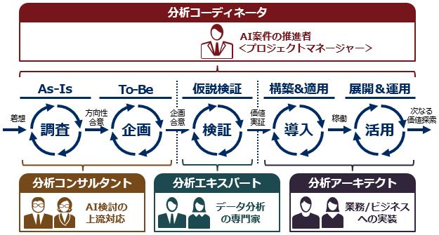 f:id:n2i-ichikawa:20190619130752p:plain