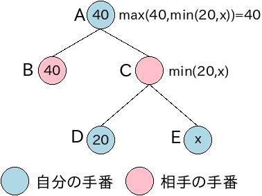 f:id:n_a_u:20110505212855j:image:w280:right