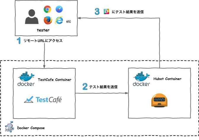 WebDriver不要のTestCafeを使ったE2EテストをChatOpsに導入してみた
