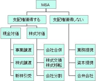 企業買収形態