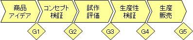 ステージゲートの例