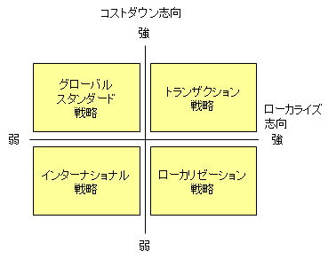 グローバル戦略4つのパターン