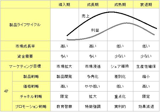プロダクト・ライフ・サイクル