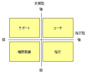 リーダーシップスタイルの分類