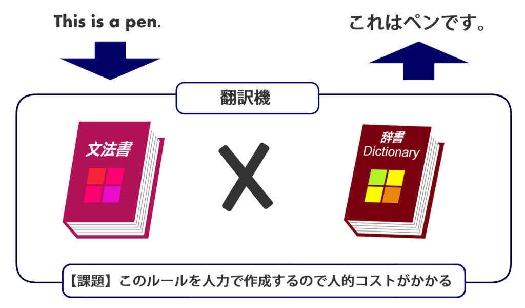 rule-based_ translation