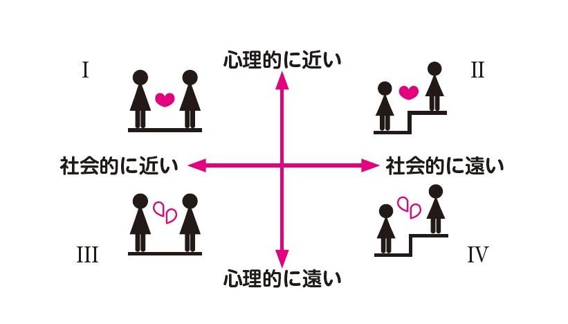 社会的距離×心理的距離