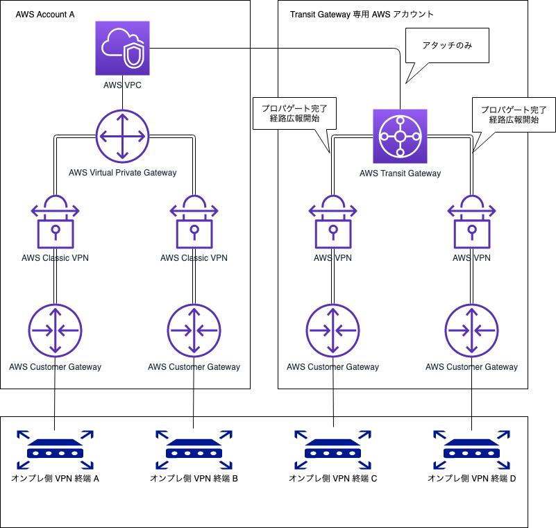 AWS VPN を TGW の Route Table にプロパゲートした状態