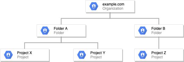 リソースツリーの例