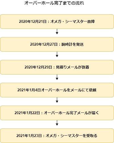 f:id:nabeyasukun:20210304011925j:plain