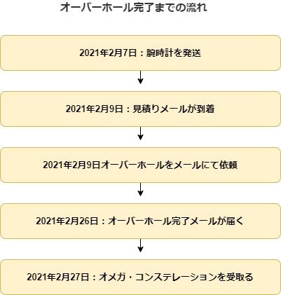 f:id:nabeyasukun:20210305232913j:plain