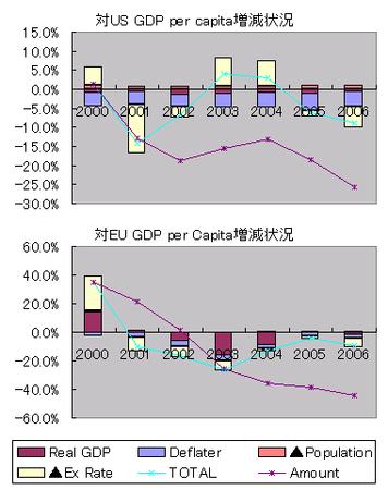 GDP per capitaの増減対比