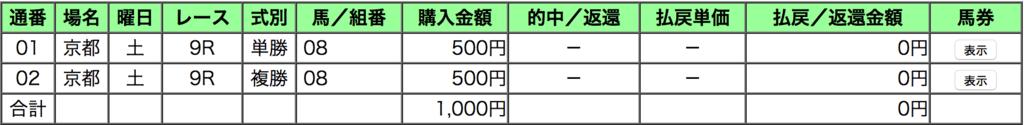 馬券結果_ナビ男の競馬録