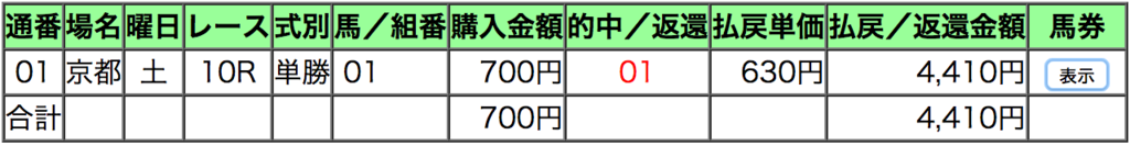 アリンナ_京都_1200_ナビ男の競馬録