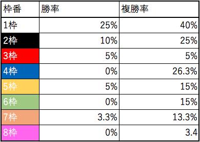 青葉賞ローテ_ナビ男の競馬録