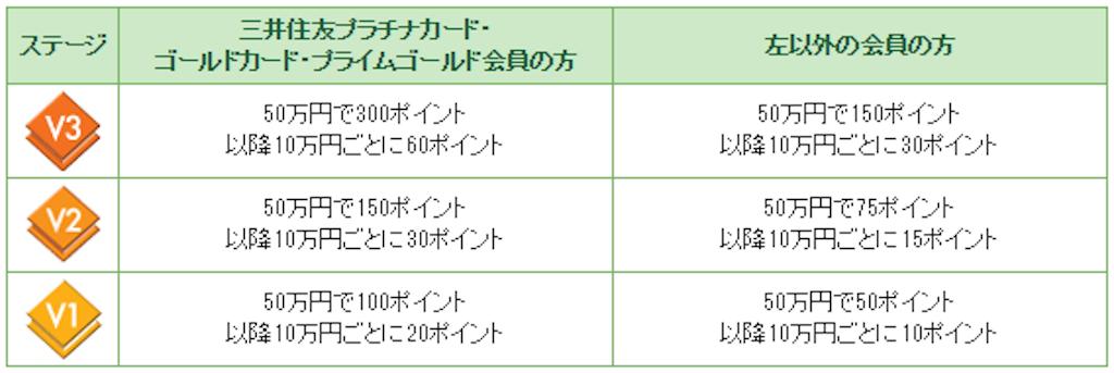 三井住友カード ステージ