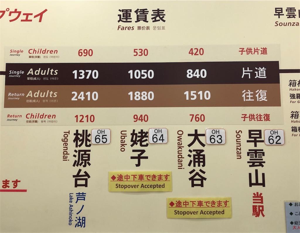 箱根ロープウェイ 運賃表