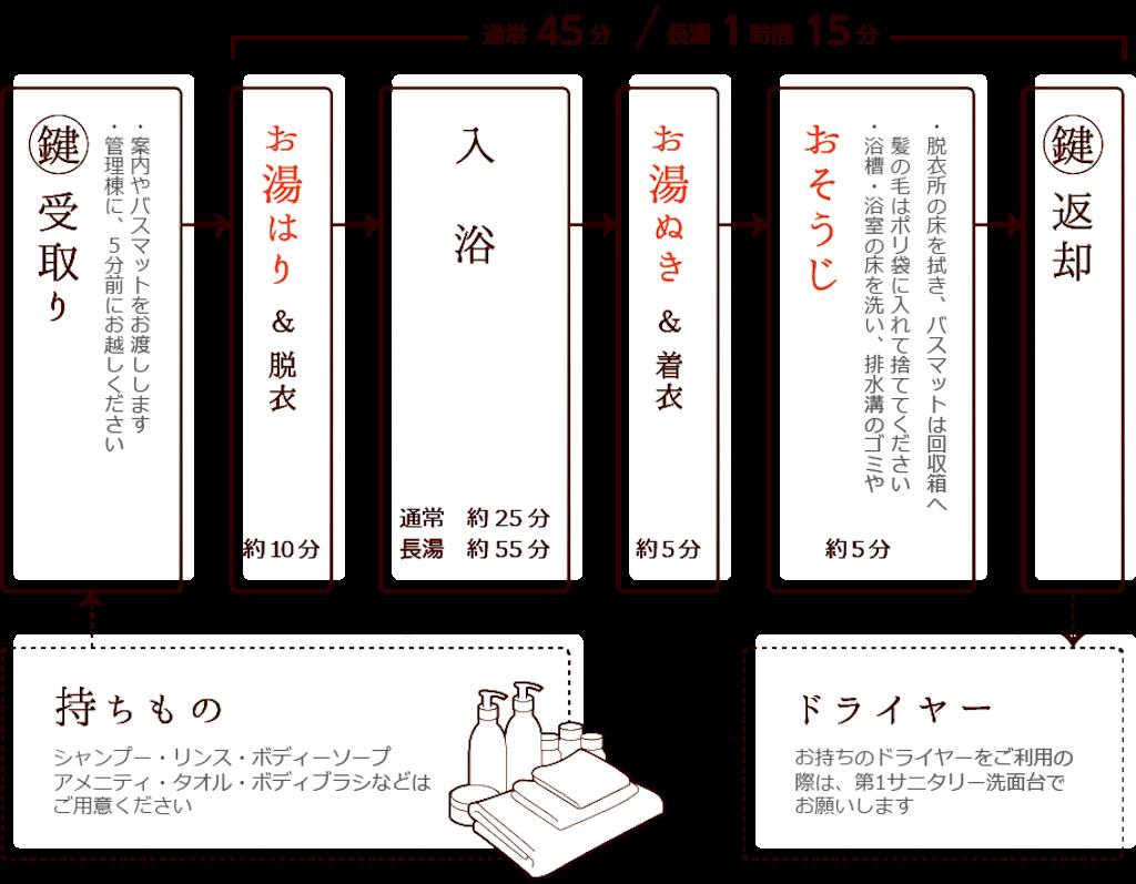 北軽井沢スウィートグラス 薪焚きのゆ
